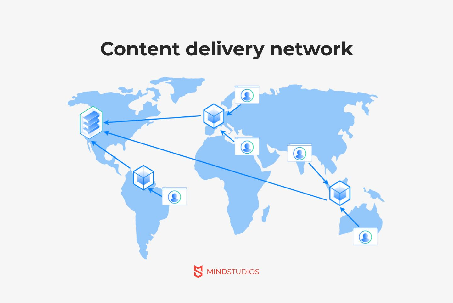 Content delivery network for video streaming platform