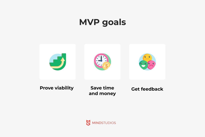 MVP-goals