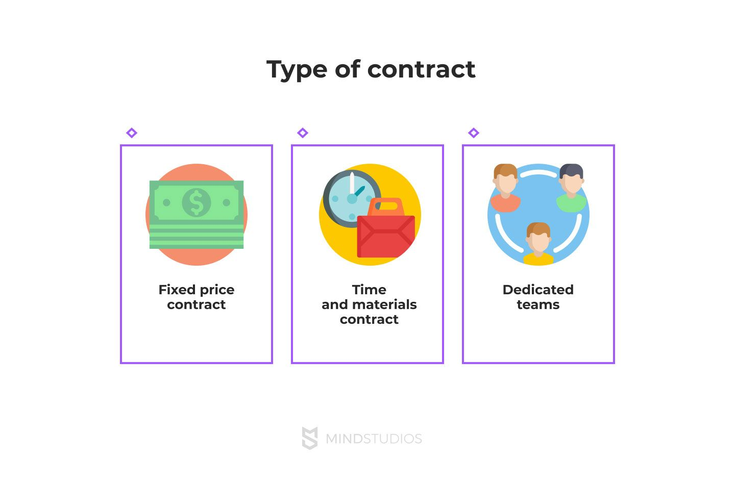 the right type of contract to reduce costs