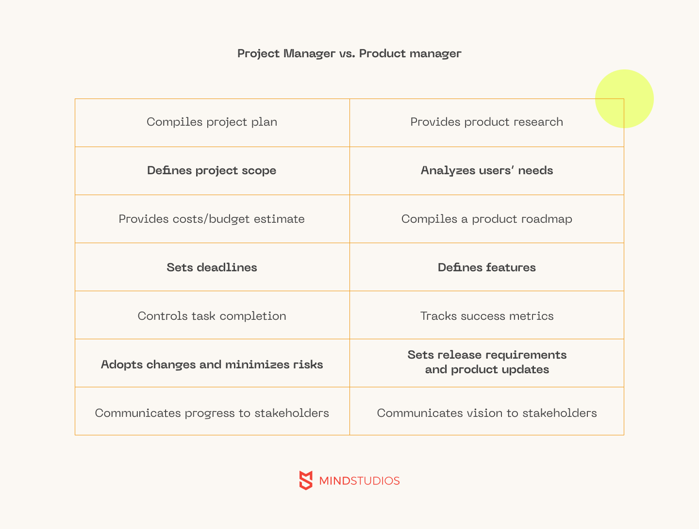 Project Manager vs Product-manager
