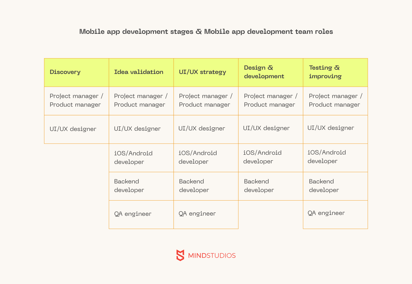 App development team roles