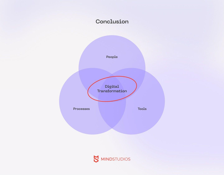 Digital transformation: Conclusion