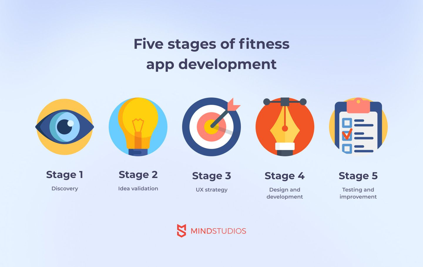 Stages of developing a fitness app