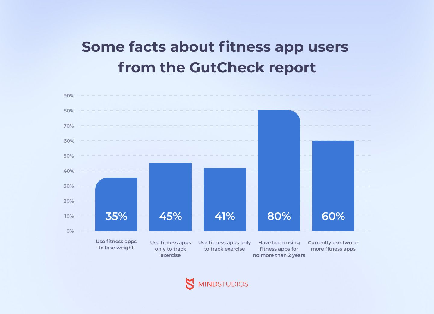 Some facts about fitness app