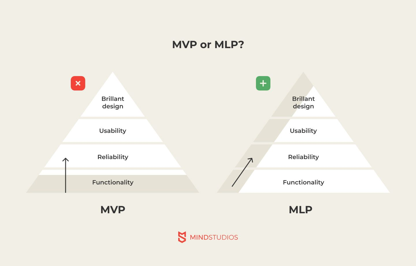 MVP or MLP for clubhouse-like app