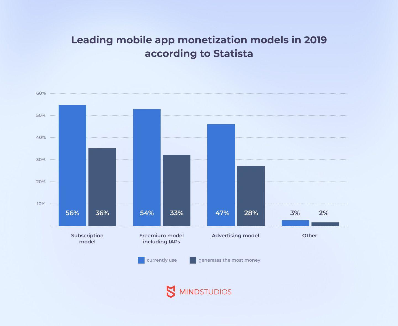monetization models