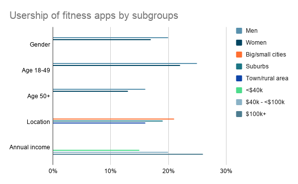 Usership of fitness apps by subgroups
