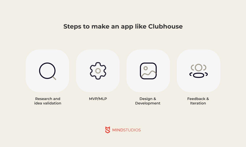 steps to make clubhouse like app