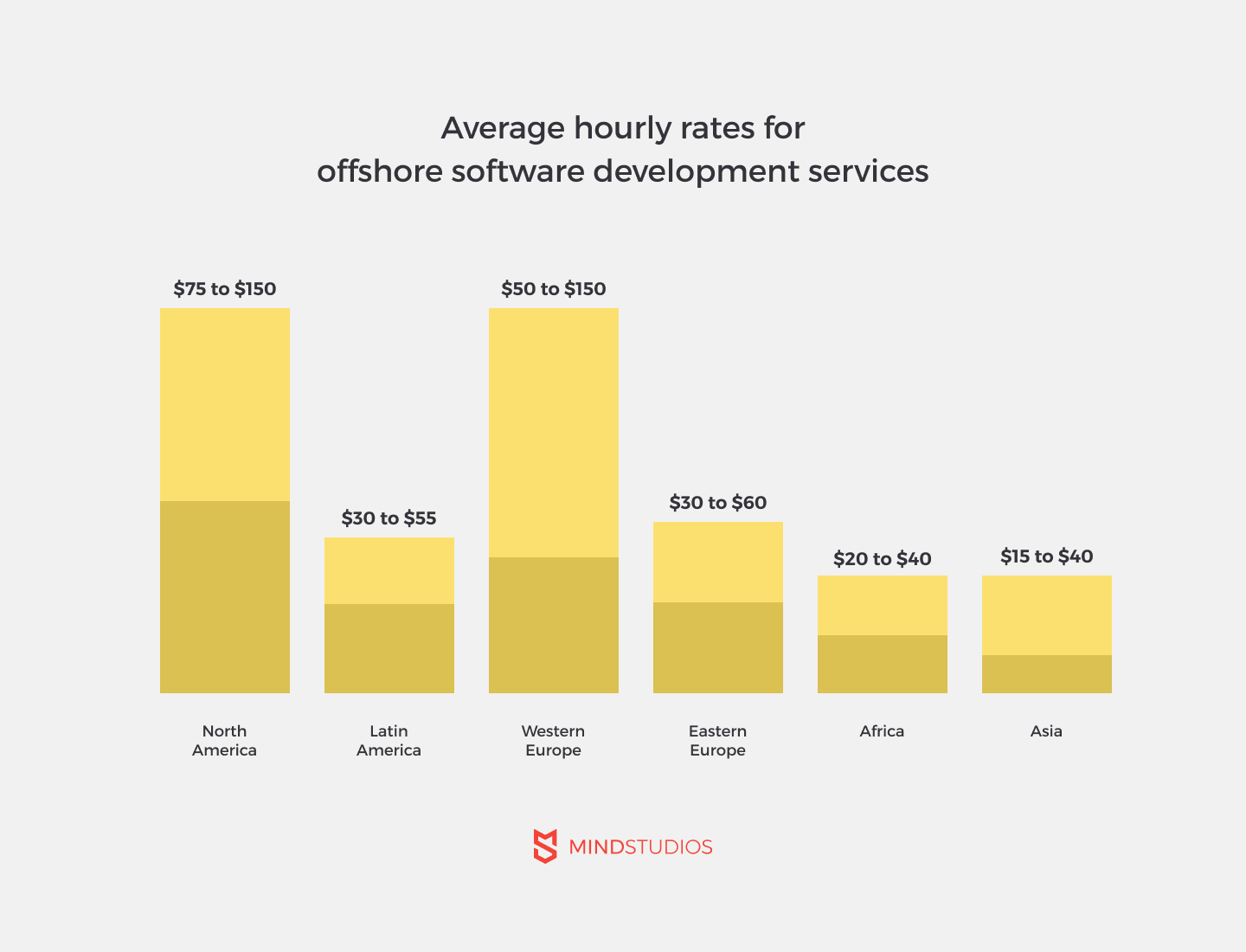 Average hourly rates for outsourcing software development services