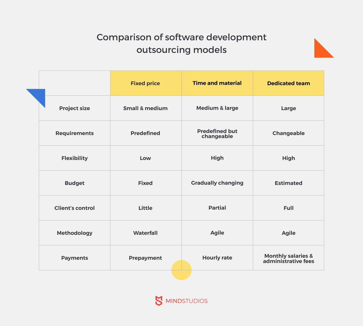 Comparison of software development outsourcing models