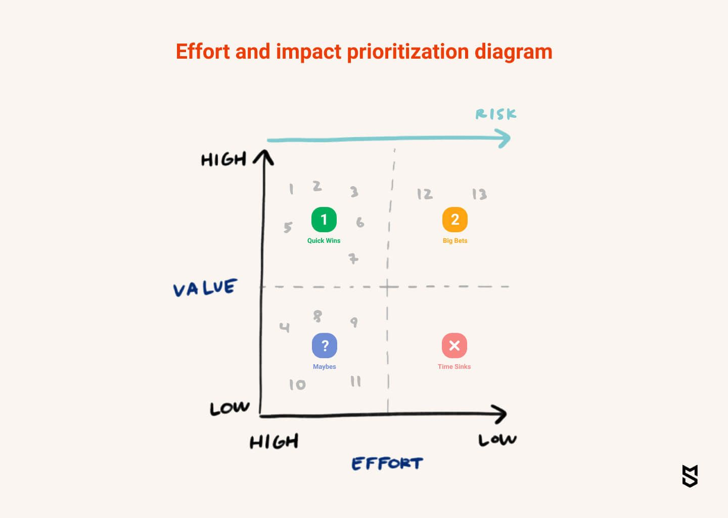 Effort and impact prioritization diagram
