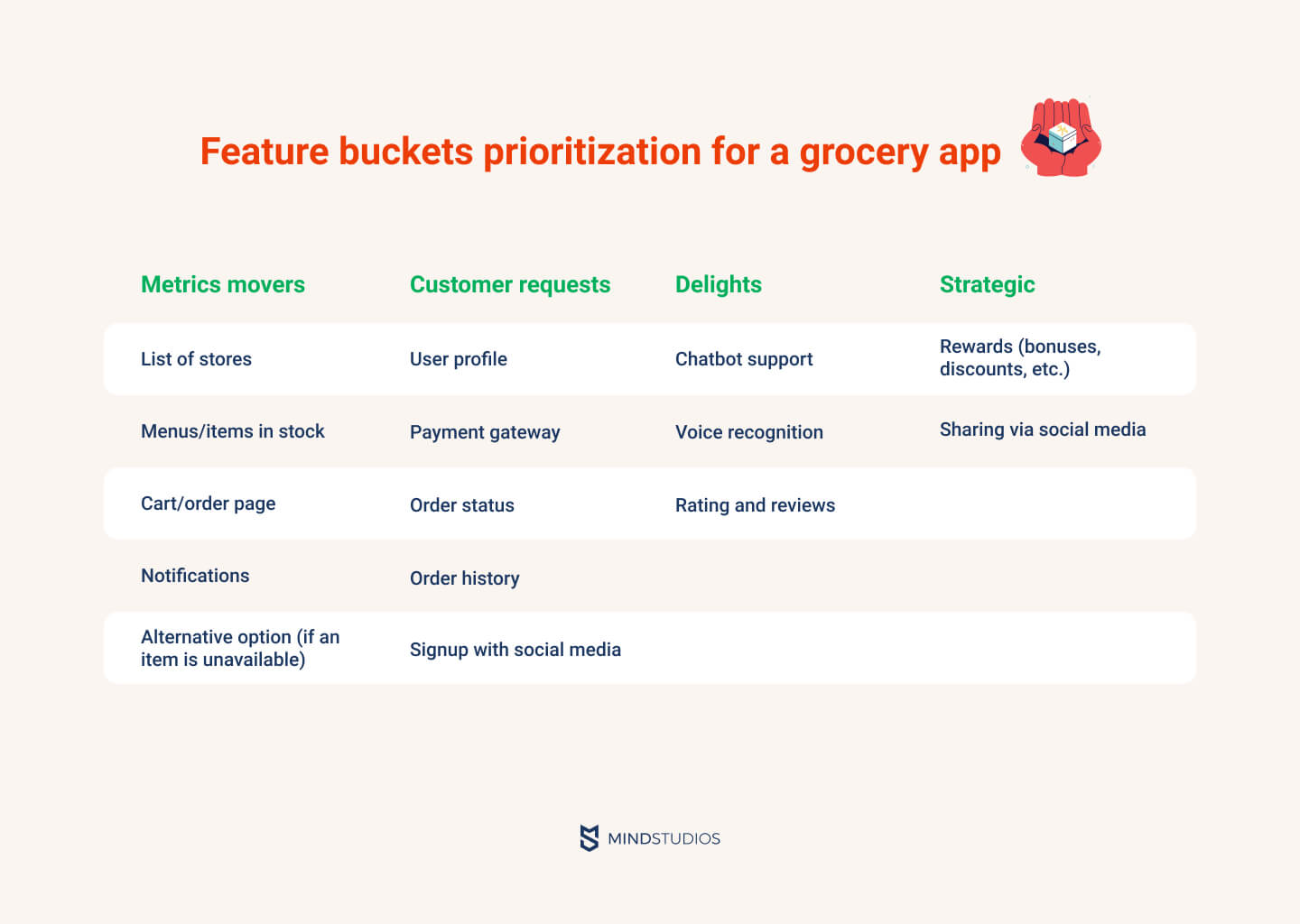 Feature buckets prioritization for a grocery app