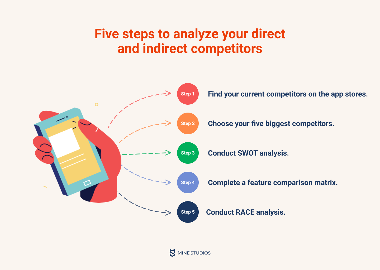 Five steps to analyze your direct and indirect competitors