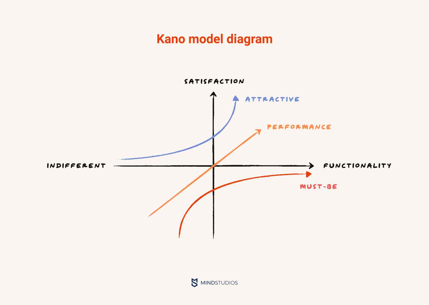 Kano model diagram