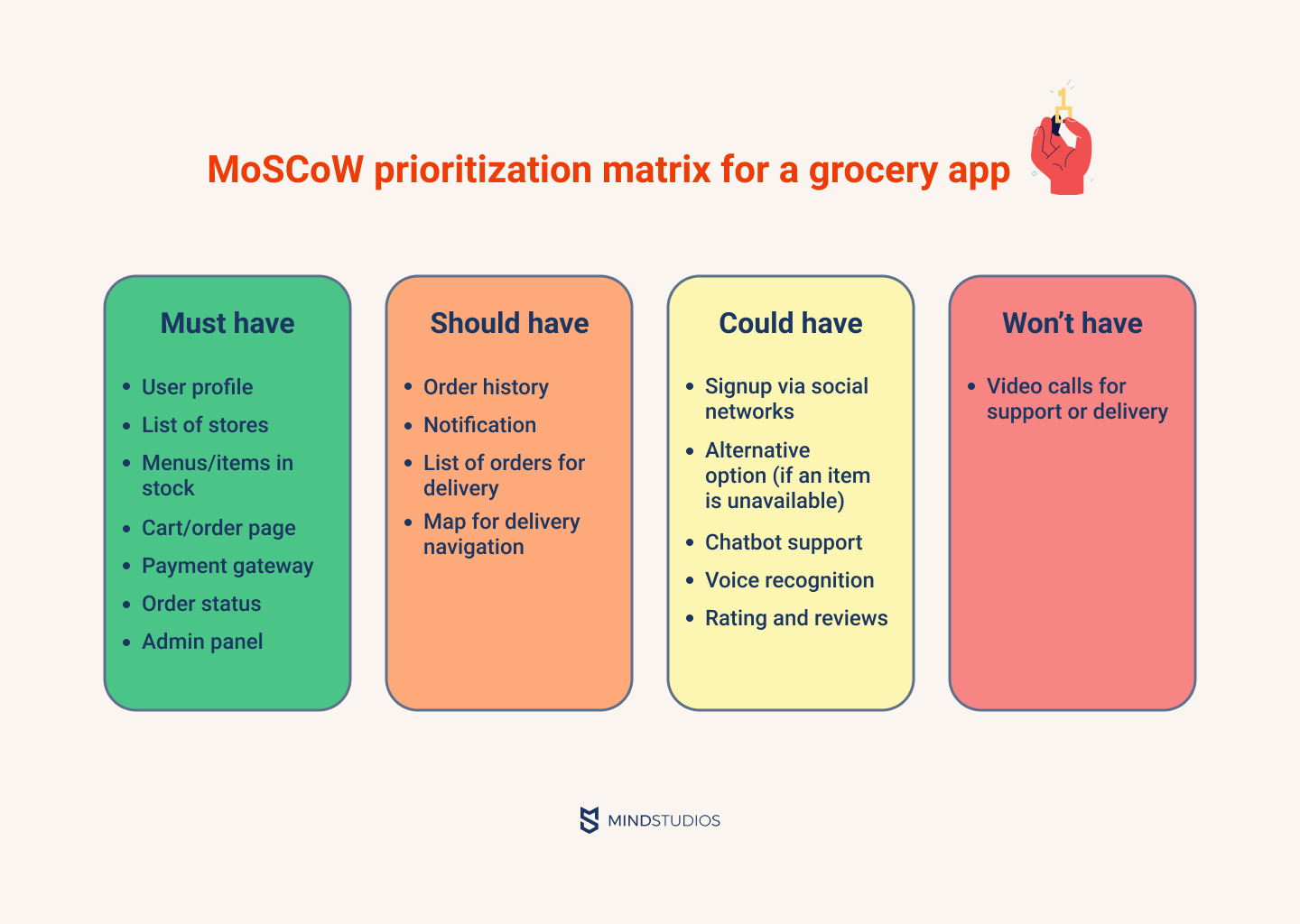MoSCoW prioritization matrix for a grocery app