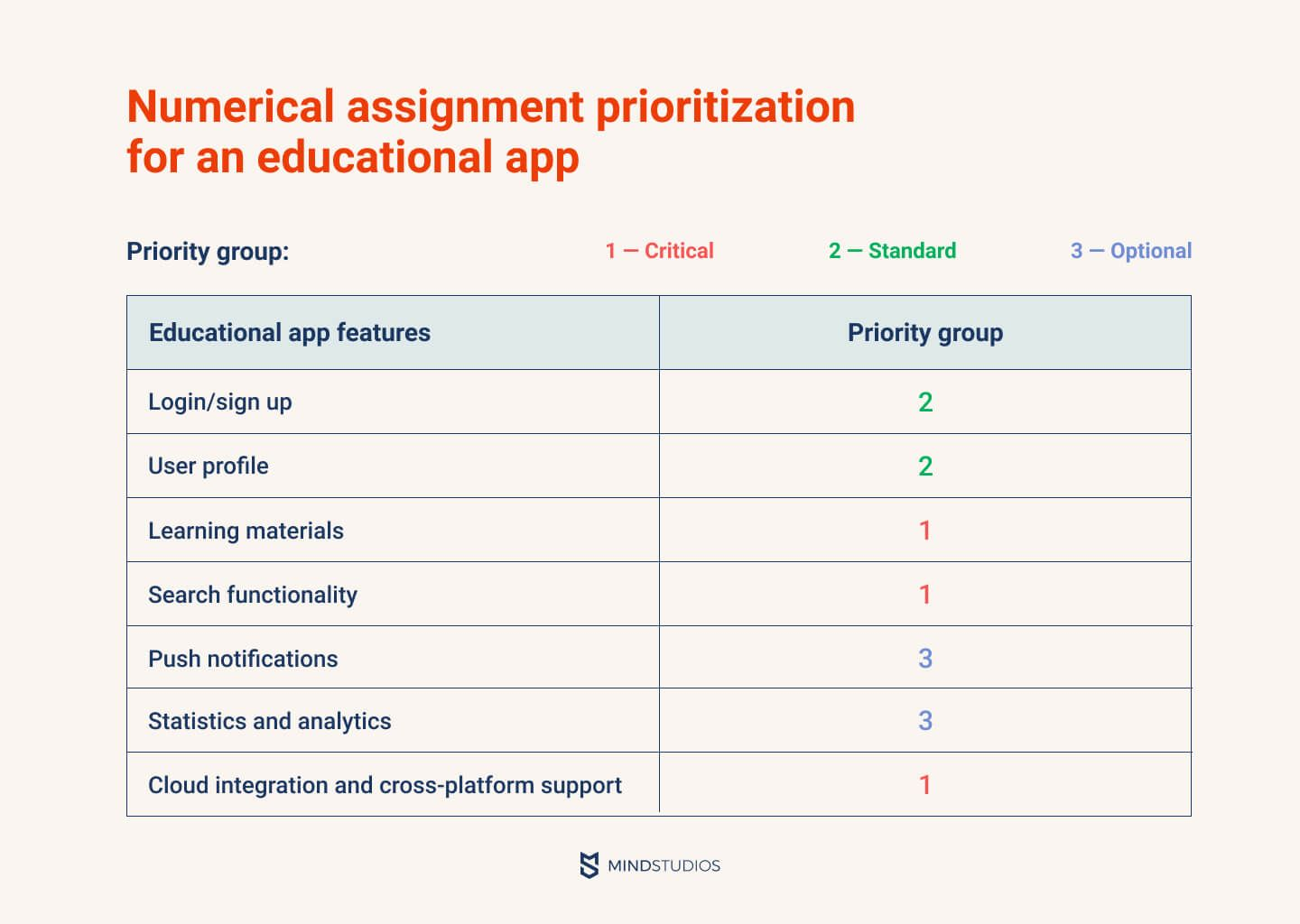 Numerical assignment prioritization for an educational app