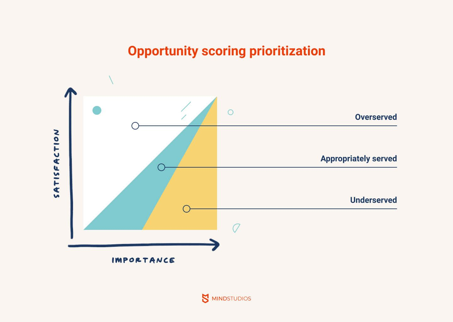 Opportunity scoring mvp prioritization