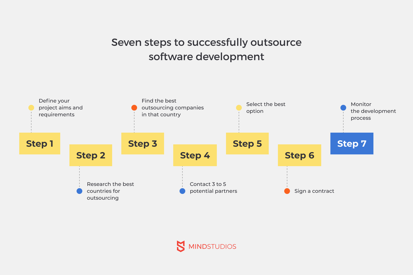7 steps to successfully outsource software development