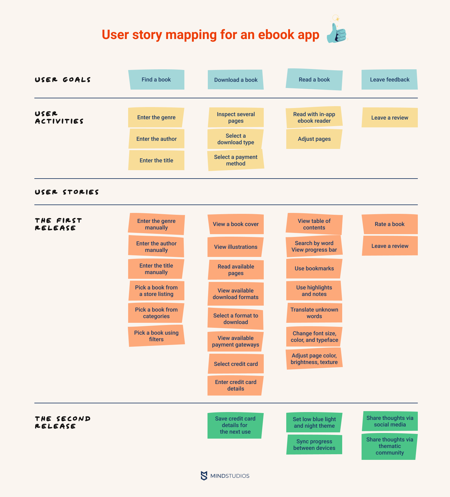 User story mapping for an ebook app