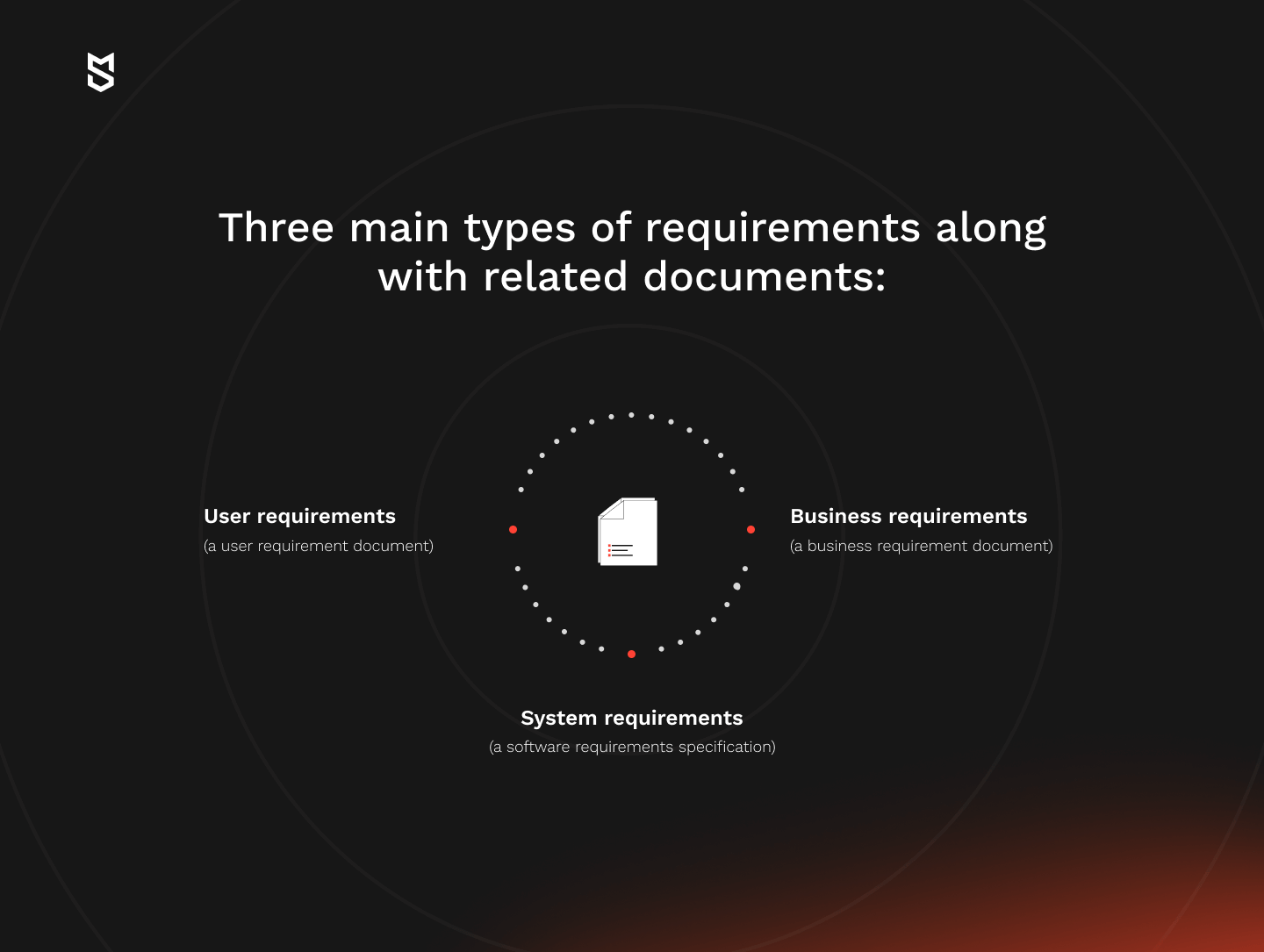 Three main types of requirements