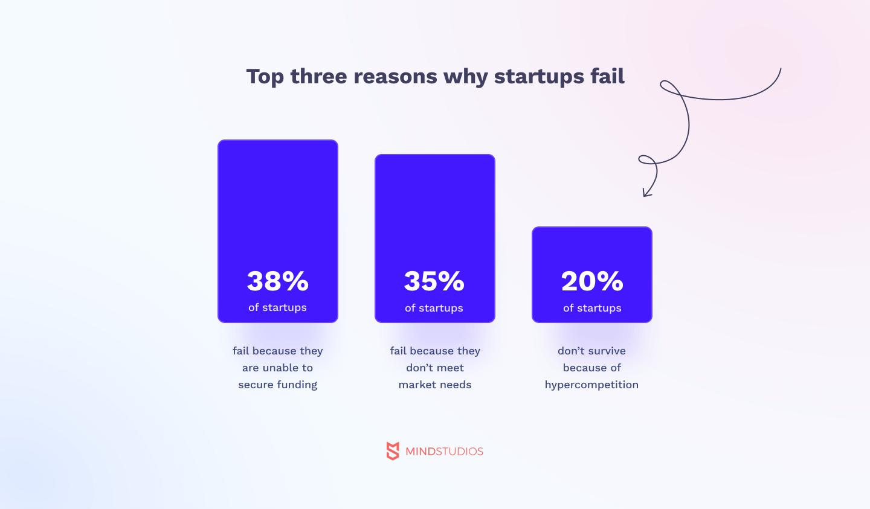 Top three reasons why startups fail