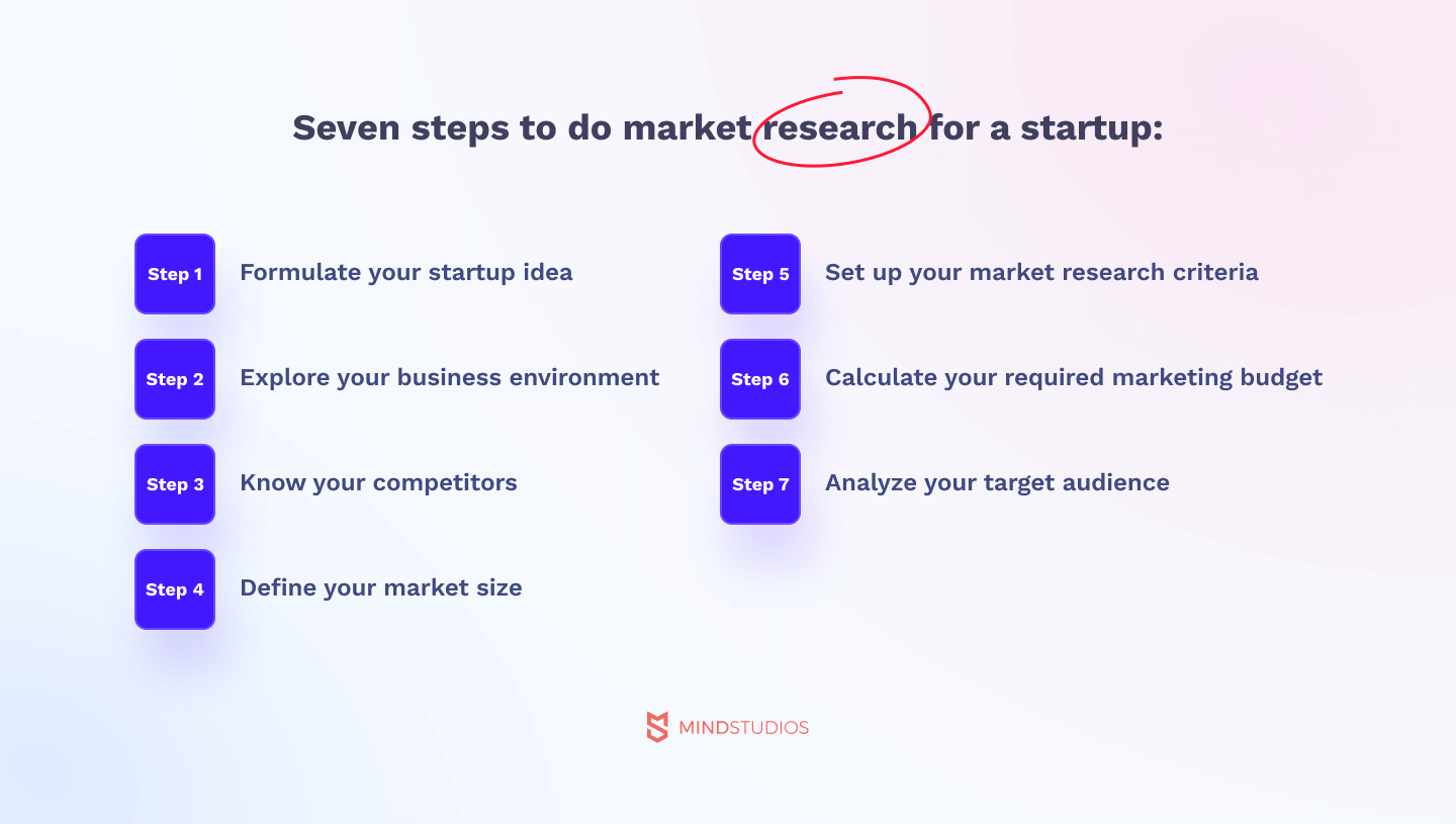 Seven steps to do market research for a startup