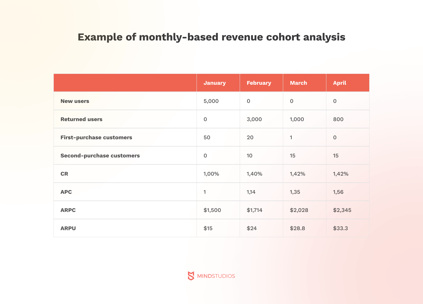 Example of monthly based revenue cohort analysis