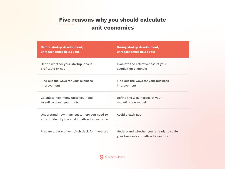 5 reasons why you should calculate unit economics