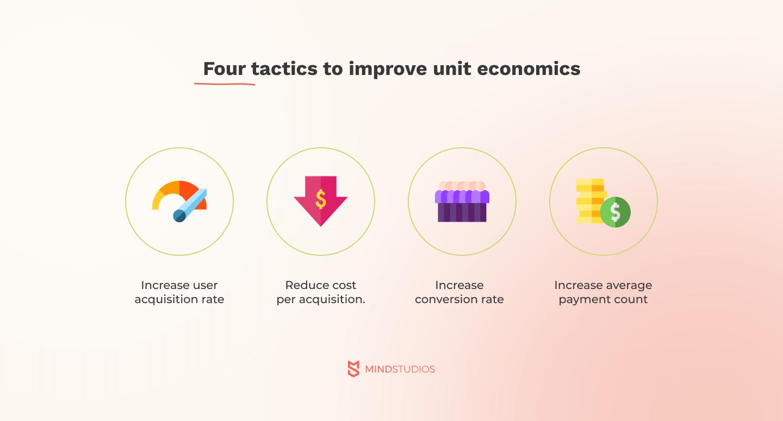 Four-tactics to improve unit economics