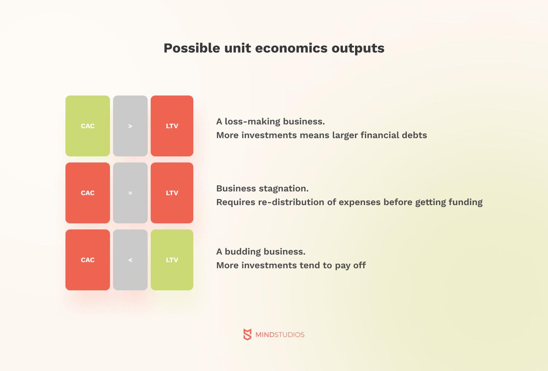 Possible unit economics outputs