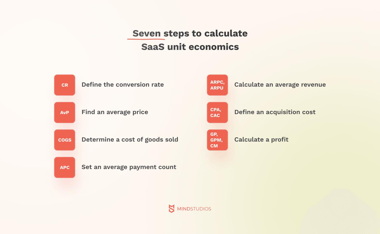 Seven steps to calculate SaaS unit economics