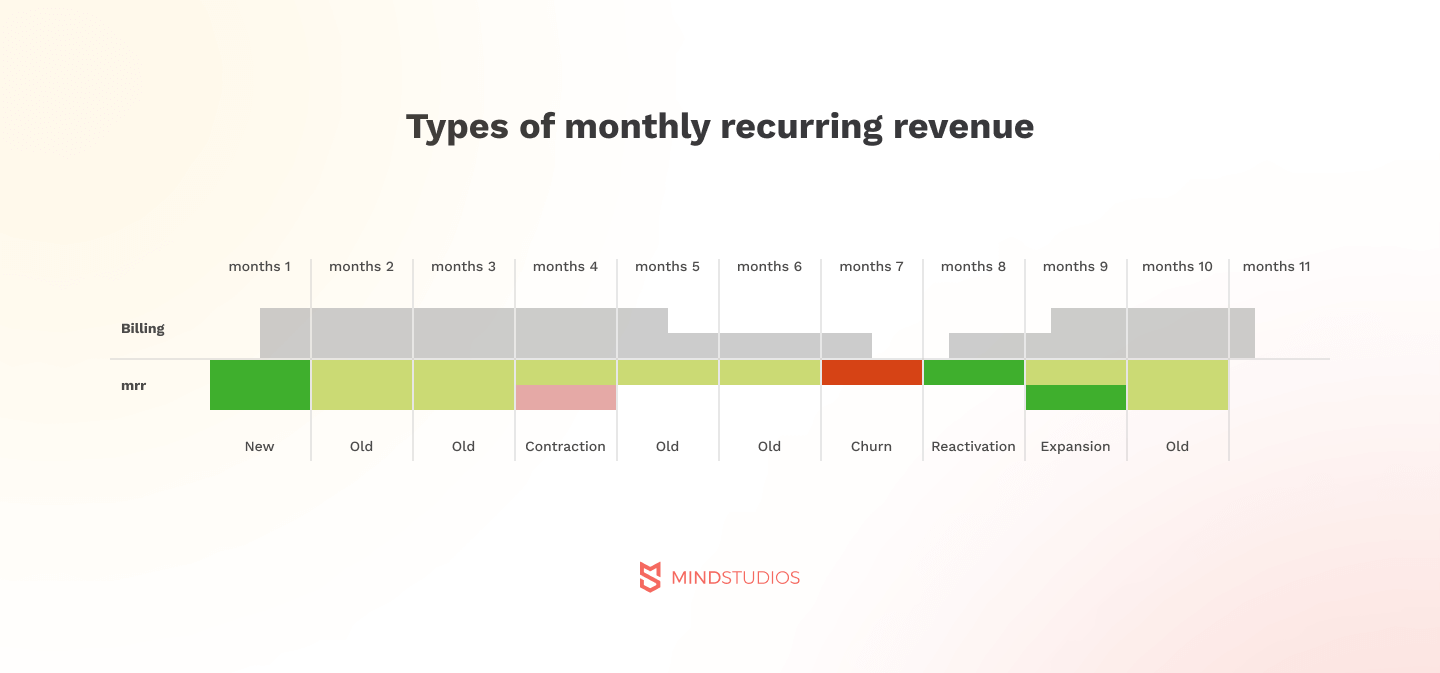 Types of monthly recurring revenue